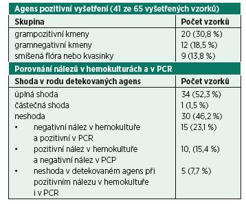 Tab. 1 Porovnání nálezů v hemokultivačním vyšetření a v PCR vyšetření
