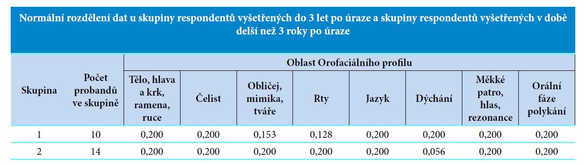 Normální rozdělení dat k hypotéze č. 3.<br> Vysvětlivky: skupina 1 = respondenti vyšetřeni do 3 let po úraze, skupina 2 = respondenti vyšetřeni v době delší než 3 roky po úraze