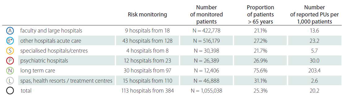 Detailed monitoring of pressure ulcers – patients > 65 years.
