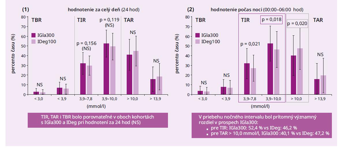 Porovnanie TBR, TIR a TAR pre inzulín glargín 300 U/ml a inzulín degludek z RWE štúdie OneCare.<br> (1) v akomkoľvek čase, (2) počas noci (00.00–06.00). Upravené podľa [21]