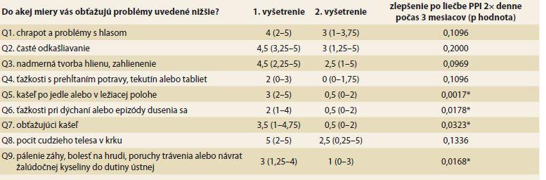 """Vplyv PPI liečby na jednotlivé ťažkosti podľa dotazníka RSI. Intenzita ťažkostí pri jednotlivých otázkach (Q1–9) je vyjadrená ako medián a interkvartilové rozpätie. Štatisticky signifi kantné zlepšenie (*) sa dosiahlo pri otázkach ohľadne kašľa (Q5 a Q7), dýchacích ťažkostiach, resp. dusení sa (Q6) a pri pálení záhy (Q9).<br> Tab. 2. Influence of PPI treatment on the individual complaints according to RSI questionnaire. The intensity of complaint in individual questions (Q1–?9 is expressed as median and interquartile range. A statistically significant improvement (*) was achieved for """"cough questions"""" (Q5 and Q7), breathing difficulties and choking episodes (Q6) and heartburn (Q9)."""