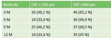Zastoupení očí s výslednou CRT ≤ 250, resp. 300 μm při hodnocení po 3, 6, 9 a 12 měsících léčby