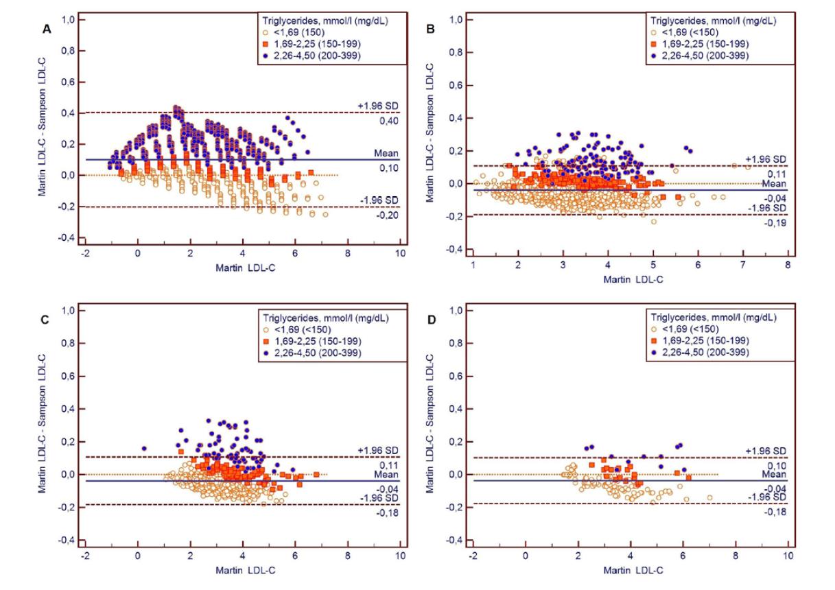 Bland-Altmanove grafy pre porovnanie LDL-cholesterolov vypočítaných rovnicou Martin oproti rovnici Sampson pre súbory A: umelý súbor, B: Kamezaki, C: HepaMeta, D: Bratislava