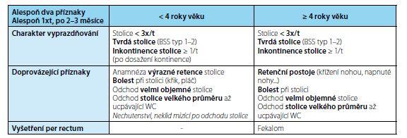 ROME III klasifikace zácpy modifikovaná pro dětskou populaci (12)<br> Fig. 4. ROME III constipation classification, modified for children (12)