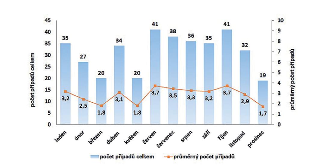 Kumulativní počet a průměrný počet případů listeriózy podle měsíce onemocnění v České republice v letech 2008–2018, EpiDat, ISIN<br> Figure 5. Cumulative and average numbers of listeriosis cases by month of onset in the Czech Republic in 2008–2018, EpiDat, ISIN