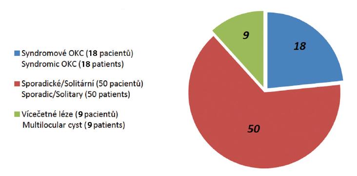 Celkový počet cystických lézí <br> Graph 1 Complete number of OKC