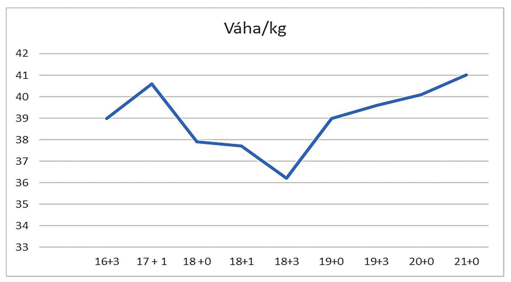 Vývoj váhy pacientky (váha/týden těhotenství)