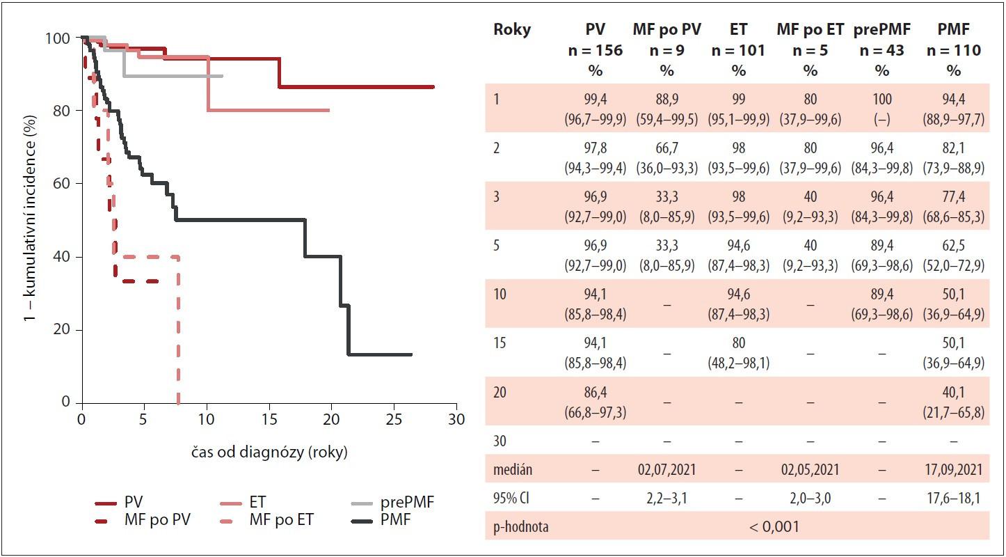 Kumulativní incidence celkového přežití pacientů v MIND dle typu diagnózy Ph-MPN (n = 424).