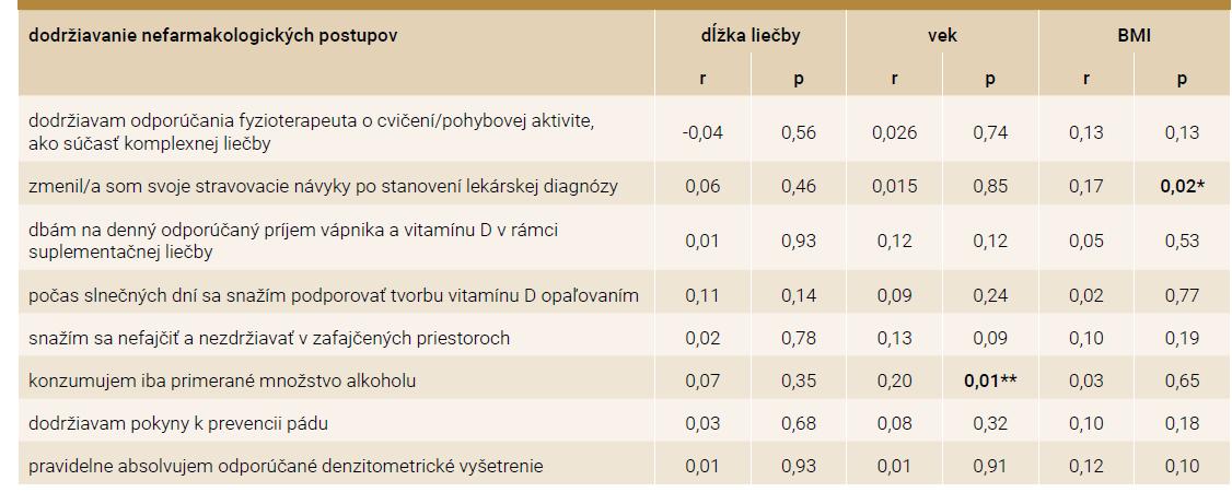 Korelácie dodržiavania nefarmakologických postupov respondentkami v závislosti od dĺžky liečby, veku a hodnôt BMI