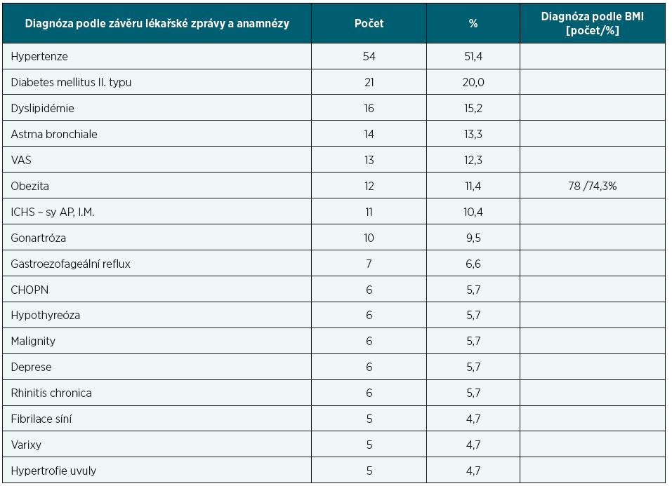 Přehled četnějších diagnóz a jejich procentní zastoupení