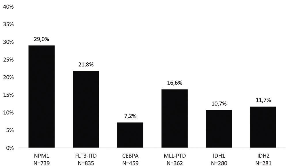 Frekvence záchytu nejčastěji vyšetřovaných markerů v době stanovení diagnózy AML<br> Pozn.: N značí, u kolika nemocných v souboru byl daný marker vyšetřen.