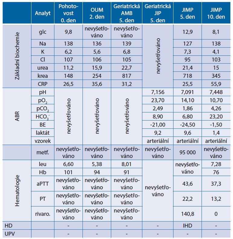 Kazuistika 1 – souhrnné laboratorní výsledky z průběhu hospitalizace