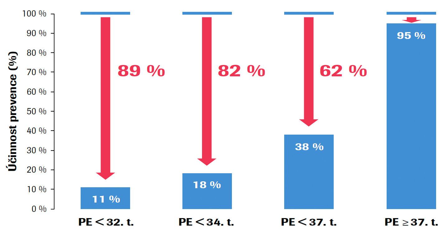 Účinnost preventivního podávání Aspirinu na jednotlivé typy preeklampsie (PE) Závažné formy časné PE (< 32. gestační týden), časná PE (< 34. gestační týden), PE před termínem (< 37. gestační týden) a PE v termínu (≥ 37. gestační týden). Upraveno podle: Rolnik DL et al. Aspirin versus placebo in pregnancies at high risk for preterm preeclampsia. N Engl J Med, 2017, 377(7), p. 613–622.