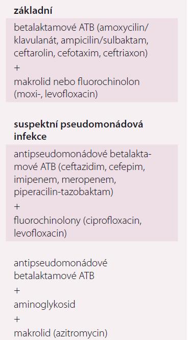 Volba empirické ATB léčby SCAP.
