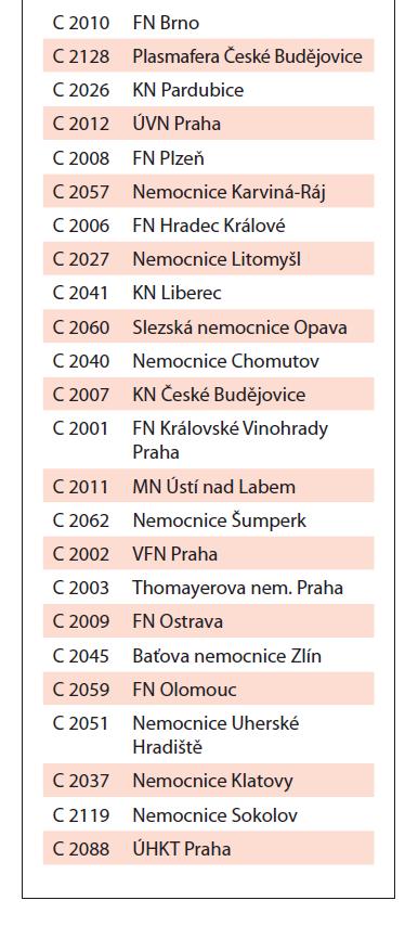 Seznam zařízení transfuzní služby – výrobců RP.