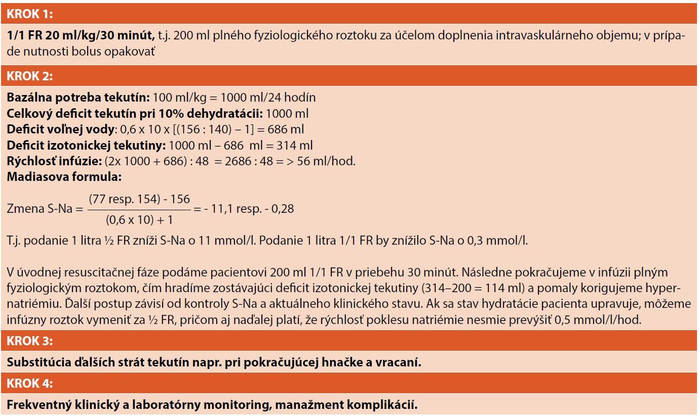 Klinický príklad liečby – dojča, 10 kg, s 10% dehydratáciou so symptomatickou hypernatriémiou (S-Na 156 mmol/l) pri gastroenteritíde.