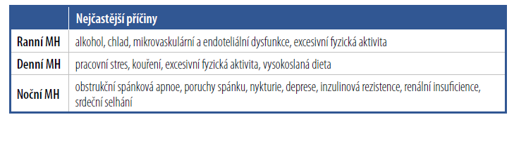 Příčiny maskované hypertenze (MH)