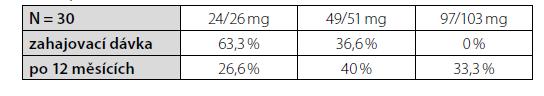 Procentuální zastoupení pacientů v souboru, kteří byli léčeni dávkou 24/26 mg, 49/51 mg nebo 97/103 mg při zahájení léčby sacubitril/valsartanem a po 12 měsících