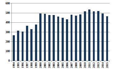 Relativní počty živě narozených dětí s vrozenou vadou v ČR (1994–2015)