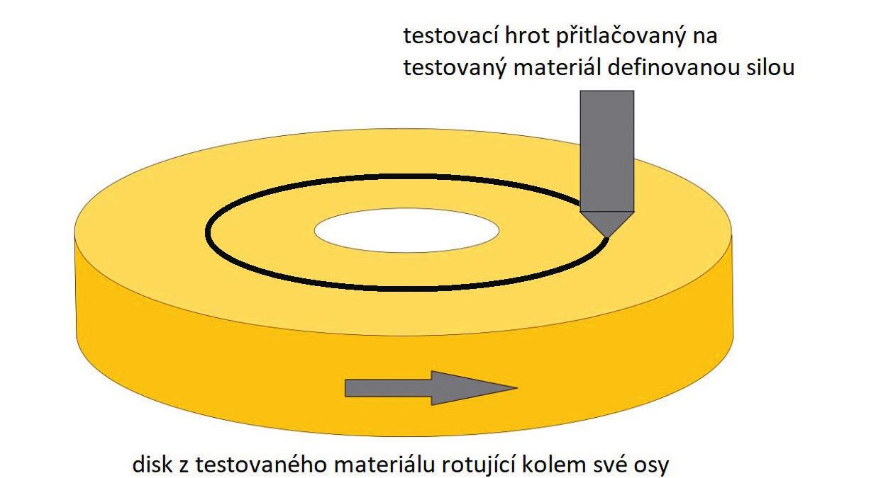 Princip Pin on disc metody měření opotřebení materiálů