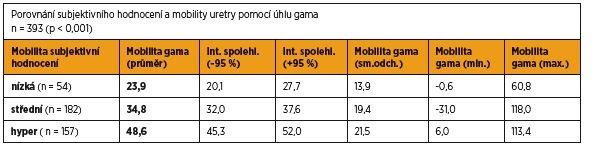 Porovnání subjektivního hodnocení a mobility uretry pomocí úhlu gama