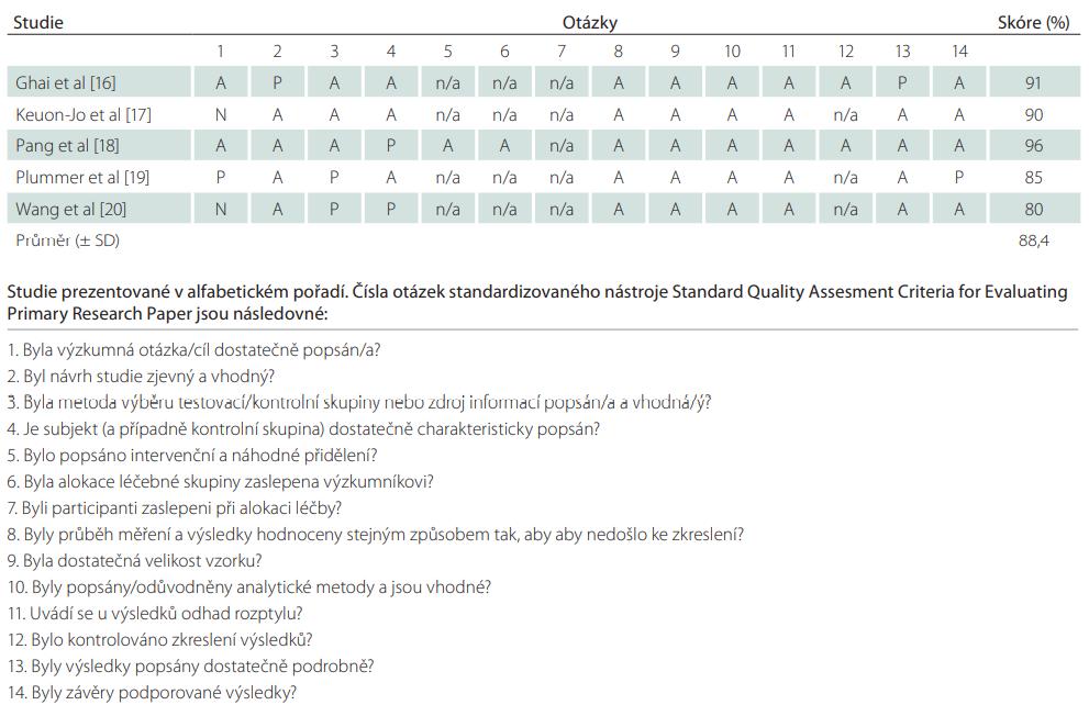 Standardizovaný nástroj (Standard Quality Assesment Criteria for Evaluating Primary Research Paper) pro hodnocení metodologické kvality [15].