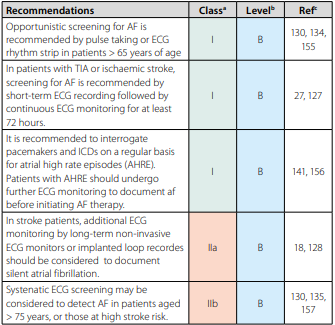 ESC Guidelines for the management of atrial fibrillation developed  in collaboration with EACTS