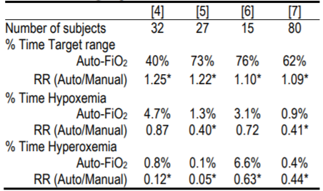 Relative Safety and Effectiveness of the AVEACLiO2 according to published studies.