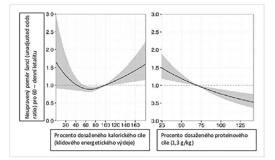 Souvislost mezi letalitou a dodávkou energie (vlevo) a letalitou a dodávkou bílkovin (vpravo) Upraveno dle Zusmana [41].<br> Graph 1: Association between lethality and energy supply (left) and between lethality and protein supply (right) Adapted to Zusman [41].
